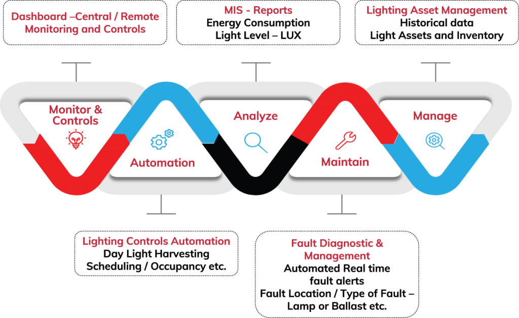 C'Leap – The Connected Lighting & Energy Application
