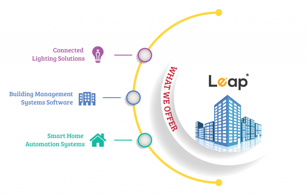 What we offer at Leap
